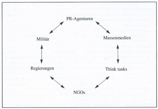 nzz-informationskreislauf