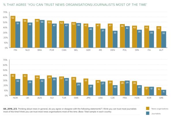 medien-schweiz-vertrauen-vergleich