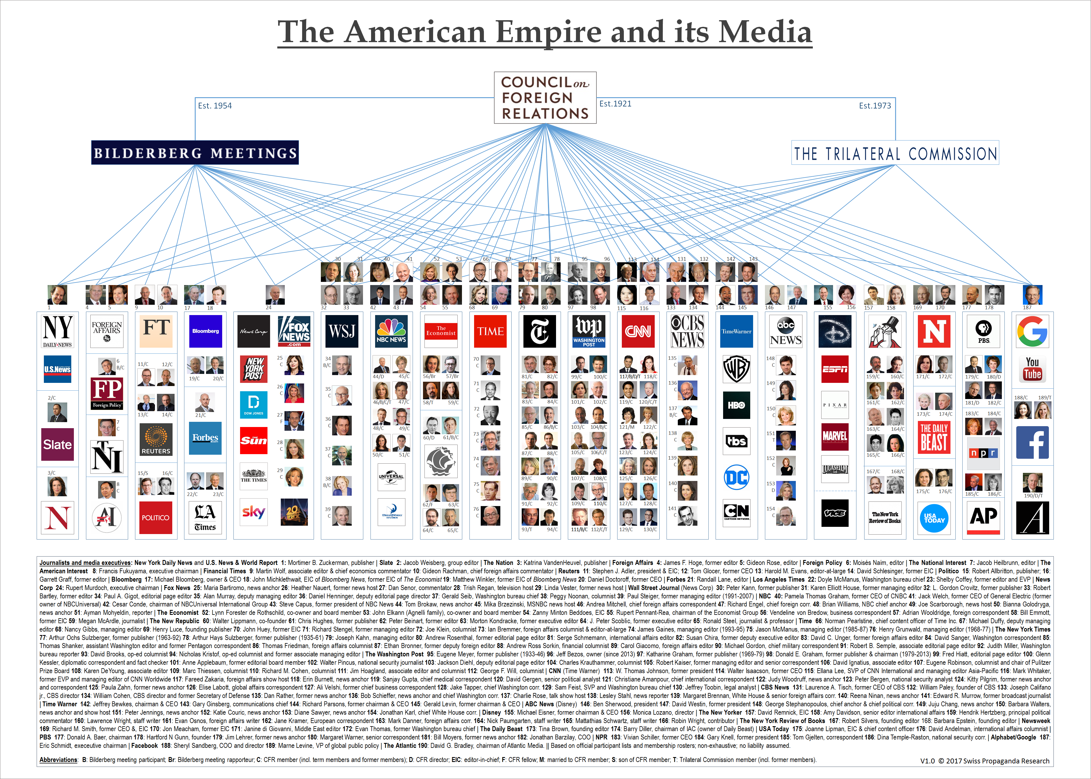 The American Empire and Its Media - Global Research