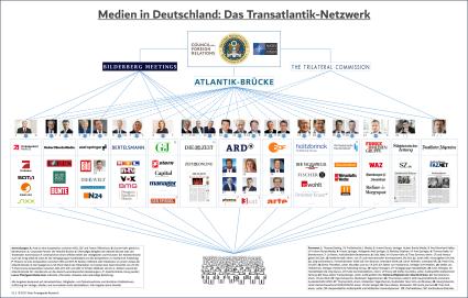 Medien in Deutschland: Das Transatlantik-Netzwerk