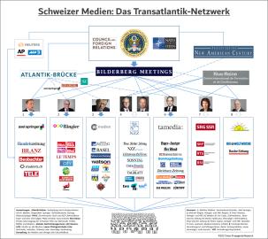 Schweizer Medien: Das Transatlantik-Netzwerk