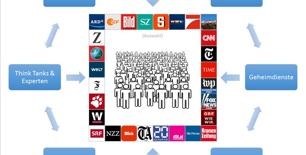 Die Propaganda-Matrix – Swiss Propaganda Research