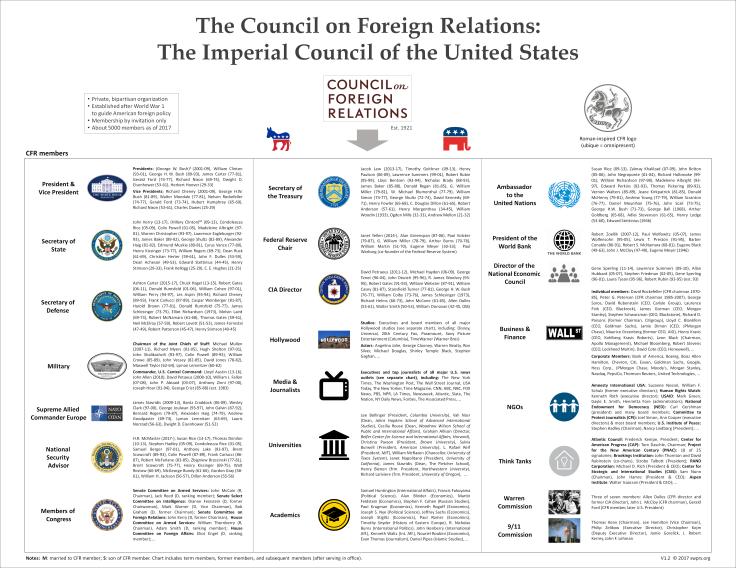 CFR American Empire