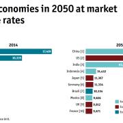 Wirtschaftsleistung 2014 und 2050 (Economist)