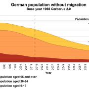 Demographie Deutschlands (GEFIRA)