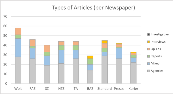 Figure 2: Types of articles per newspaper