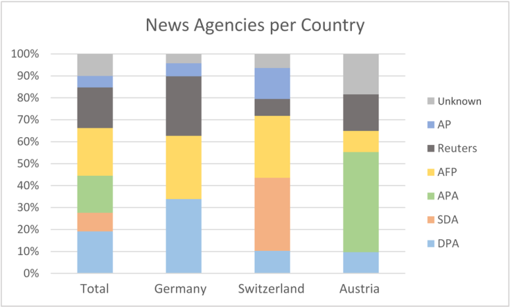 Figure 3: Share of news agencies, total (n=277) and per country