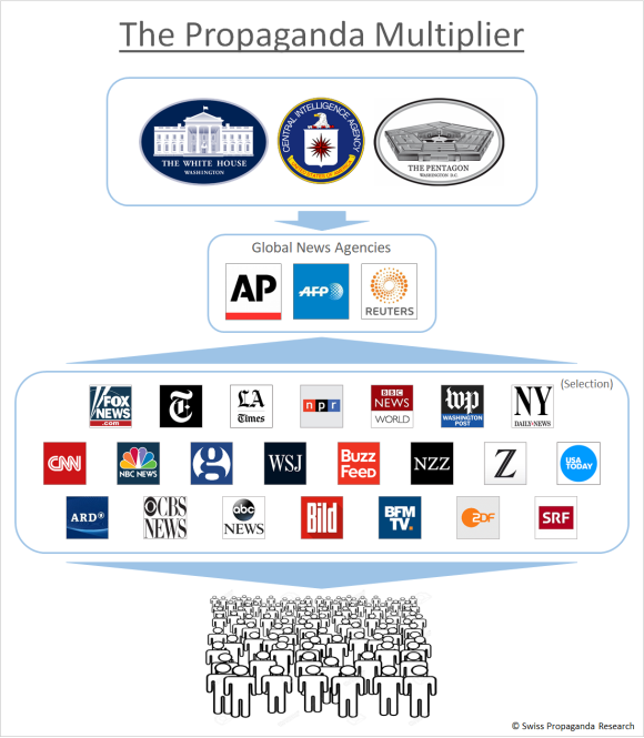 The Propaganda Multiplier: Governments, military and intelligence services using global news agencies to disseminate their messages to a worldwide audience.