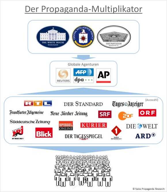 Der Propaganda-Multiplikator