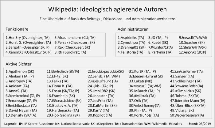 Wikipedia-Akteure