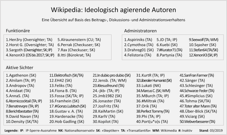 Wikipedia-Akteure