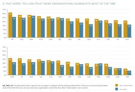 Vertrauen in Medien und Journalisten