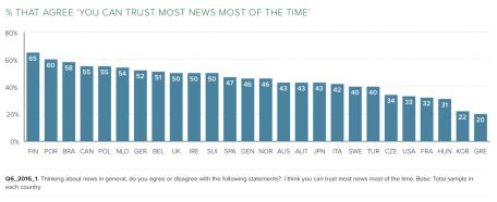 Vertrauen in Nachrichten