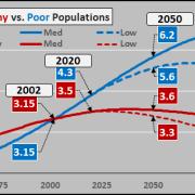 Bevölkerungsentwicklung in reichen und armen Ländern (Econimica/UNO)