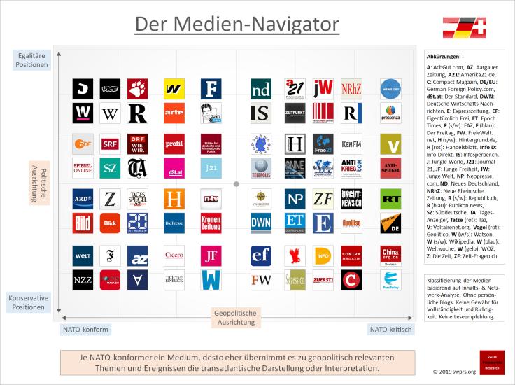 Der Medien-Navigator 2019