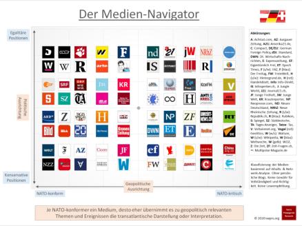 Der Medien-Navigator 2020