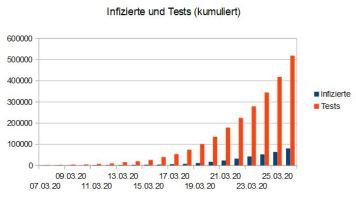 Oantal tests en test-positive (evenredich)