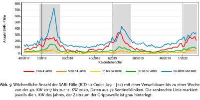 Deutschland: Krankenhausaufenthalte durch Atemwegserkrankungen nach Altersgruppen
