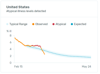 US Influenza Trend (March 25, 2020)