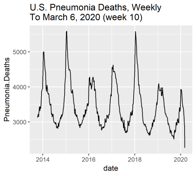 [Image: us-pneumonia-deaths.png?w=400&h=360]