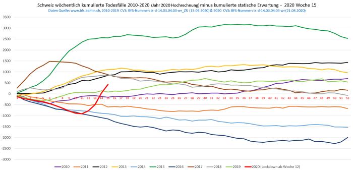 schweiz-todesfaelle-2010-2020.png?w=700&h=339