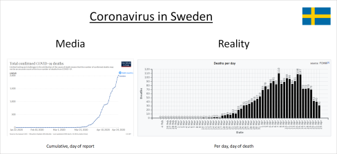 https://swprs.files.wordpress.com/2020/04/sweden-corona-media-vs-reality.png?resize=488%2C224