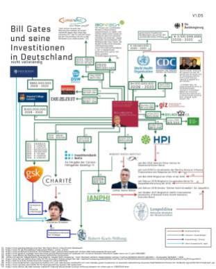 Gates Funding Germany