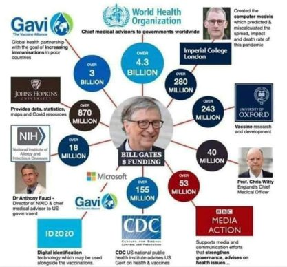 Gates Funding Worldwide