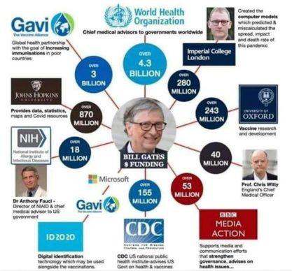 Gates Funding Worldwide