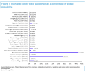 Global Covid mortality compared to earlier pandemics
