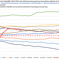 Swiss overall mortality, 2010 to 2020 (compared to expectation value)