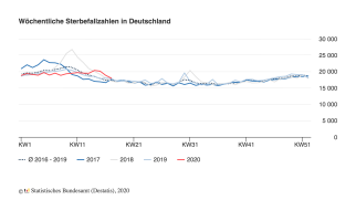 Germany: Mortality (2017 to 2020)