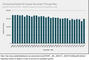 Sweden: All-cause mortality (Nov. to May) since 1990