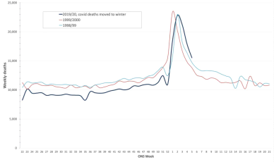 UK overall mortality 2020 (shifted) vs. 1999 and 2000