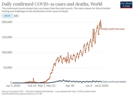 "Worlwide: ""cases"" vs. deaths"