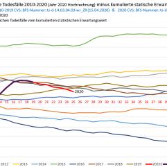 Switzerland: Cumulative mortality vs. expectation value (2010-2020)