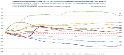 Switzerland: Cumulative mortality vs. expectation value (2010-2020)