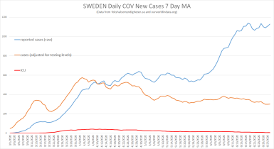 "Sweden: Reported ""cases"", adjusted for testing, and ICU usage"